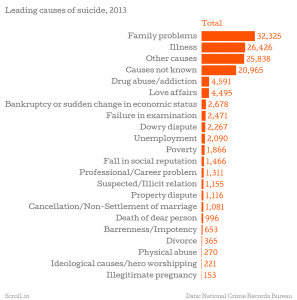 1418305615-812_Leading-causes-of-suicide-2013-Total-chartbuilder